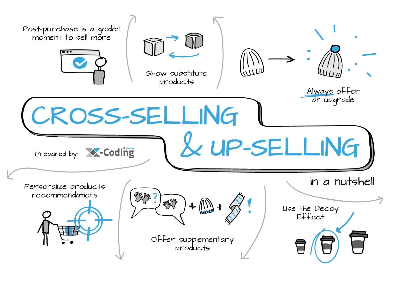 cross-selling up-selling infographic